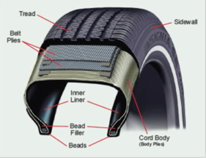 See the many components of a tire